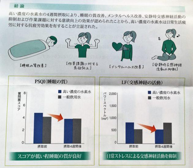 水素水の研究結果 睡眠の質