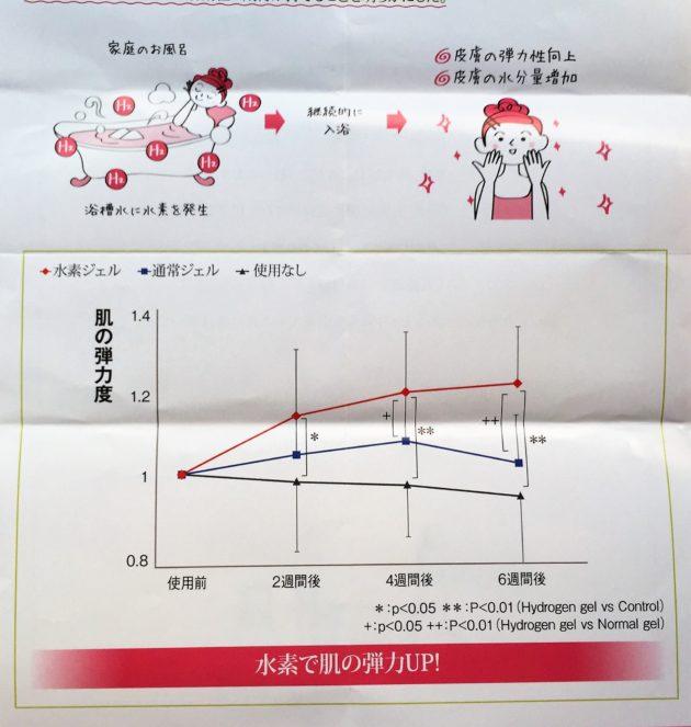 水素水の研究結果肌のアンチエイジング