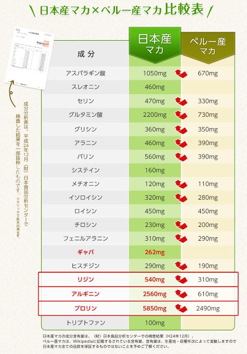 国産マカの栄養成分表比較