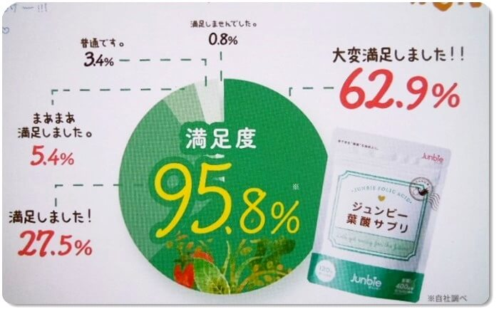 満足度95.8%の葉酸サプリ
