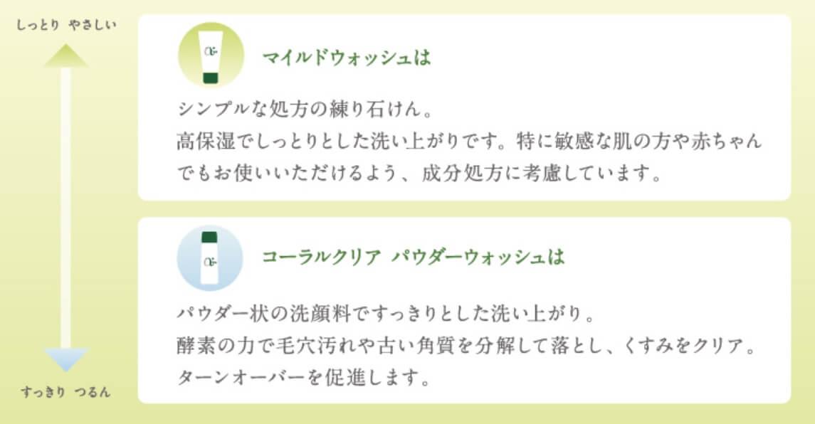 アルファピニ 洗顔 比較